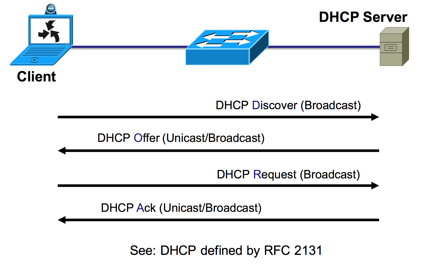 how to use dhcp server with router