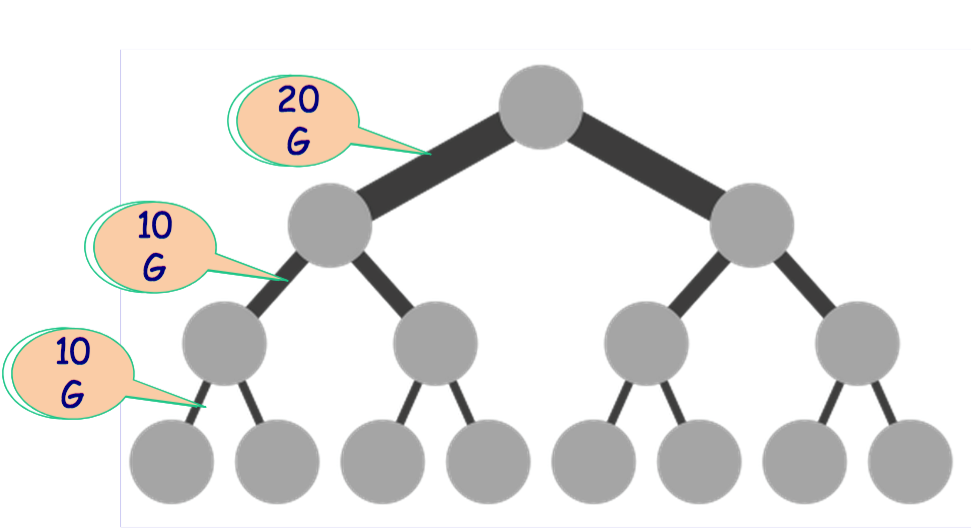 Software defined network in data center i fat tree topology however as we can see from the image the higher level links need to have more bandwidth just cost more besides failure of single link may results in sciox Image collections